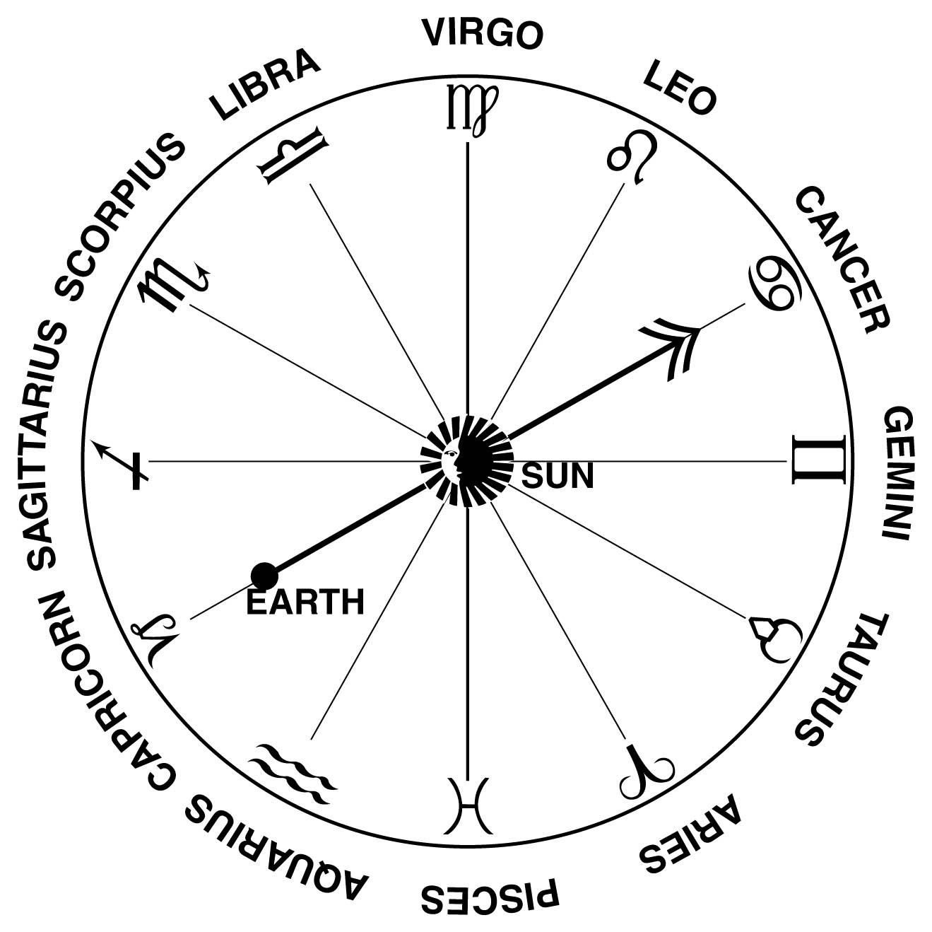 birthday horoscope signs ; zodiacal-chart
