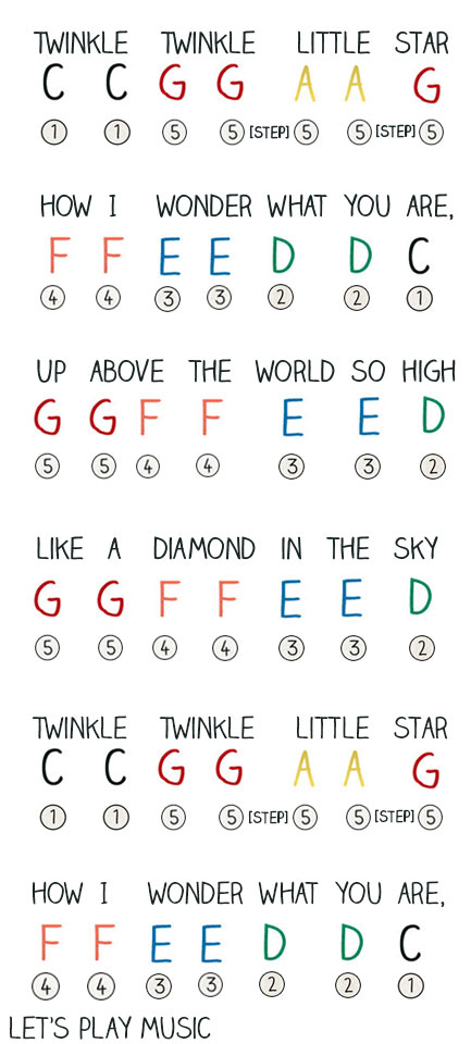 melodica notes for happy birthday ; twinkle-twinkle-notes