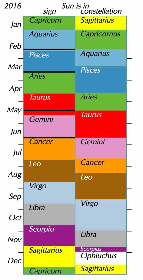find my horoscope sign birthday ; astronomy-astrology-sun-entry-dates-2016-guy-ottewell