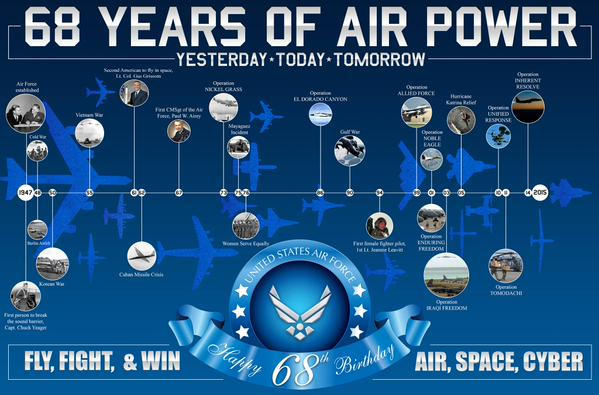 happy birthday air force ; 68yrsofap